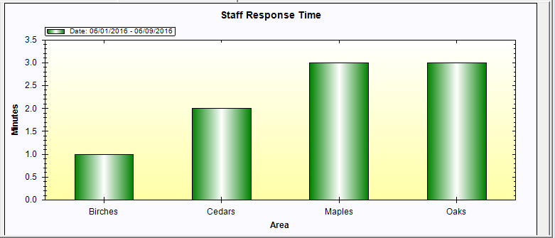 Staff Response Time Report