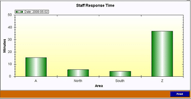 Would Benchmarking Call Response Times Benefit Senior Living Communities?